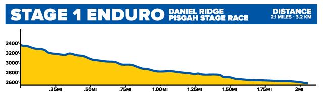 2019PisgahStageRace-OnlineEnduro-Stage1
